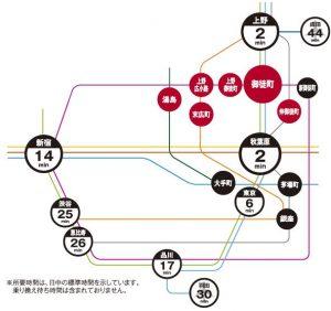 オリックス上野鉄道アクセス